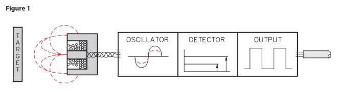 Sensor Operating Principles