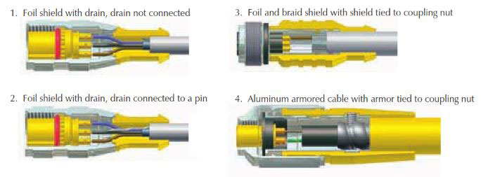 Shielded Cordsets