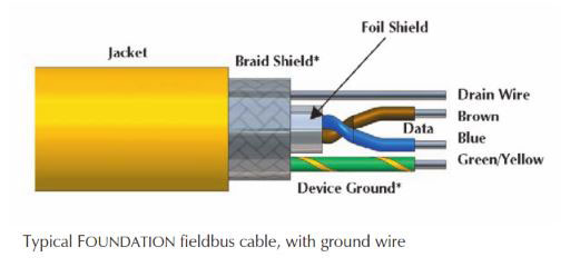What is FOUNDATION Fieldbus