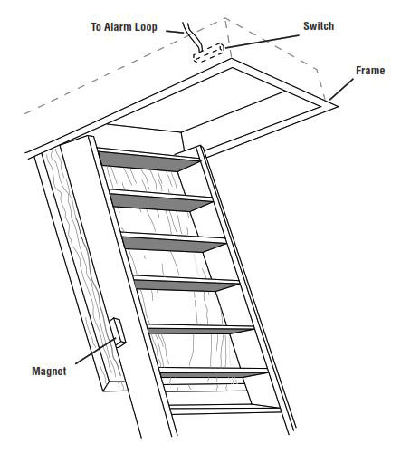 Protecting Roof Entry - Protecting Drop-Down Stairs - Attic Entry